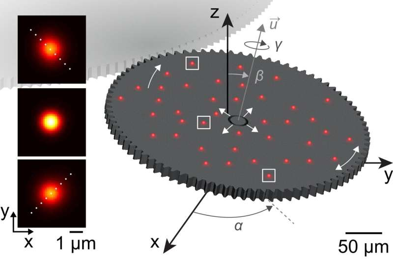 Calibration method enables microscopes to make accurate measurements in all 3 dimensions