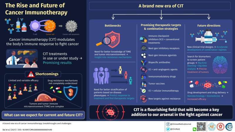 Cancer immunotherapy: The breakthroughs so far and the challenges still ahead