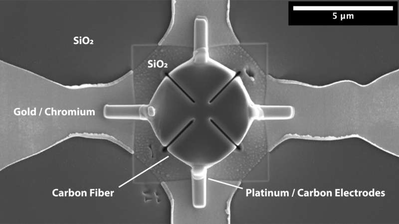Carbon fibers electrical measurements pave way for lightning strike protection technologies