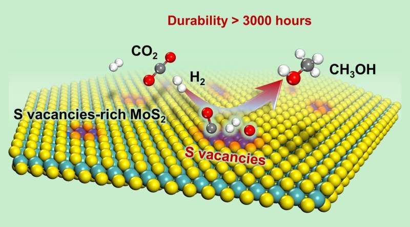 Catalytic hydrogenation of CO2 to methanol: Low temperature, high efficiency, and long working time