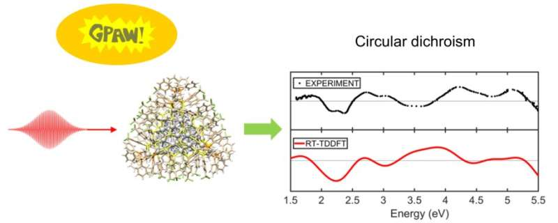 CEST researchers pave the way for calculating circular dichroism (CD) spectra more efficiently