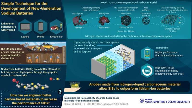 Charged up: revolutionizing rechargeable sodium-ion batteries with 'doped' carbon anodes