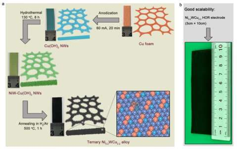 Cheap alloy rivals expensive platinum to boost fuel cells
