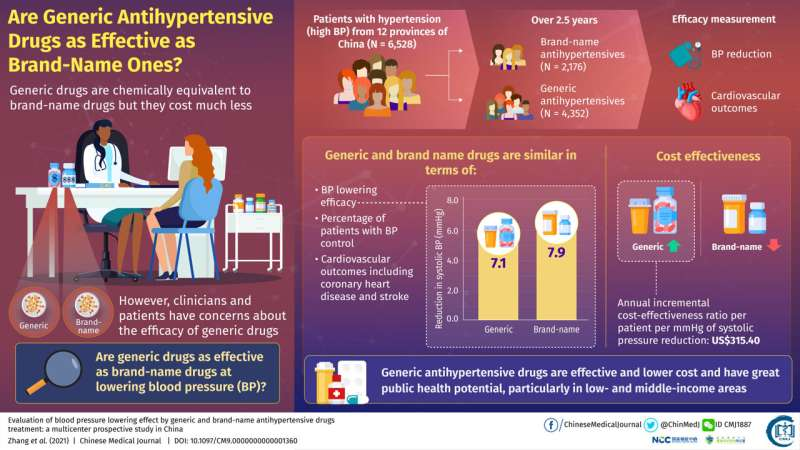 Cheap but desirable: Generic drugs a great alternative to the brand-names for hypertension