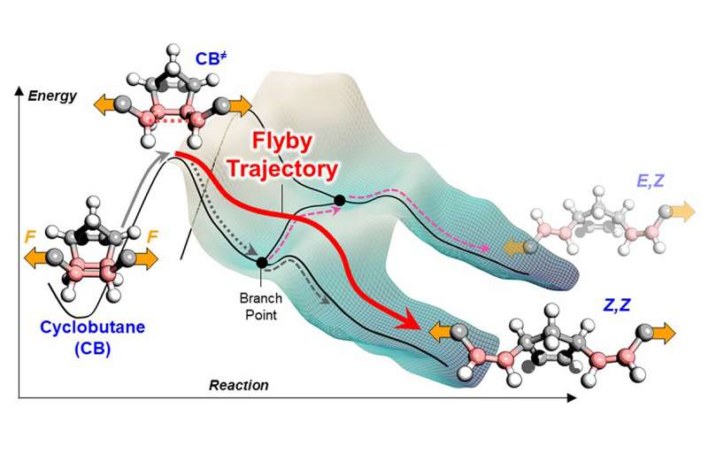 Chemical reactions break free from energy barriers using flyby trajectories
