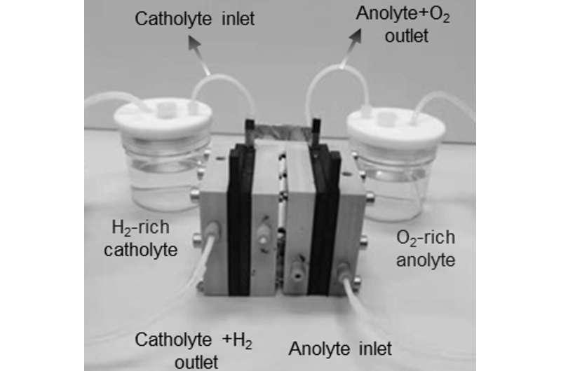 Chemists at University of Amsterdam develop novel electrolyser for hydrogen production