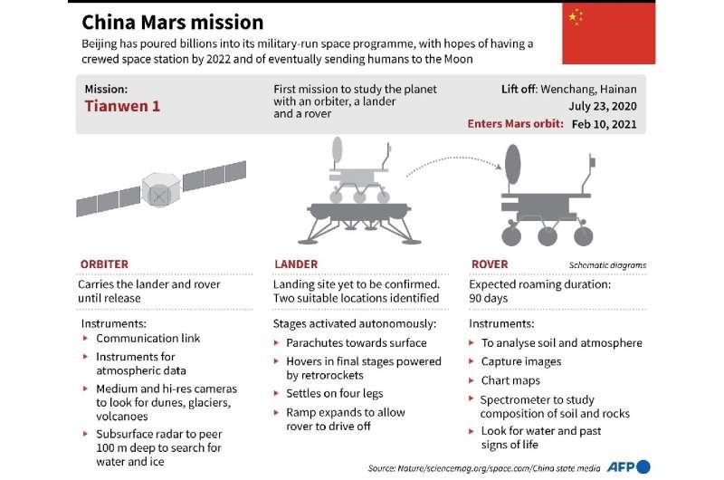 Misión China a Marte
