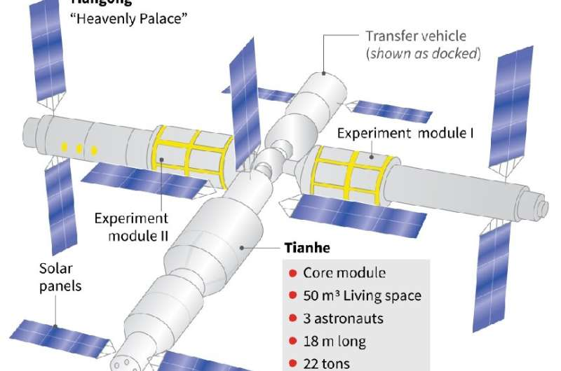Rocket blasts off carrying first Chinese crew to new space station Chinas-plan-to-build-a-2