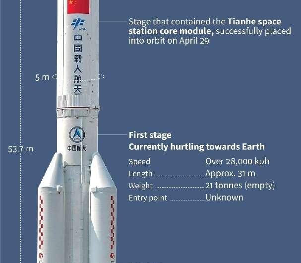 Chinese rocket: the big plunge