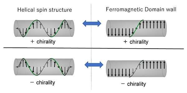 Chirality memory effect of ferromagnetic domain walls