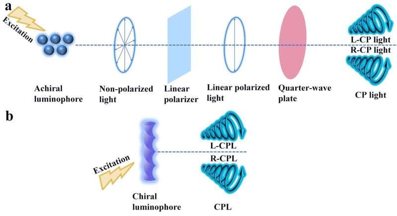 Circularly polarized luminescence from organic micro-/nano-structures