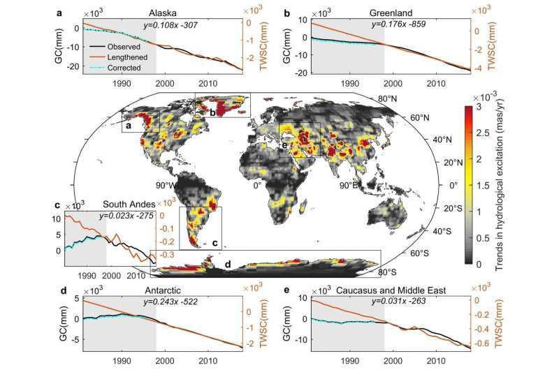 Climate has shifted the axis of the Earth