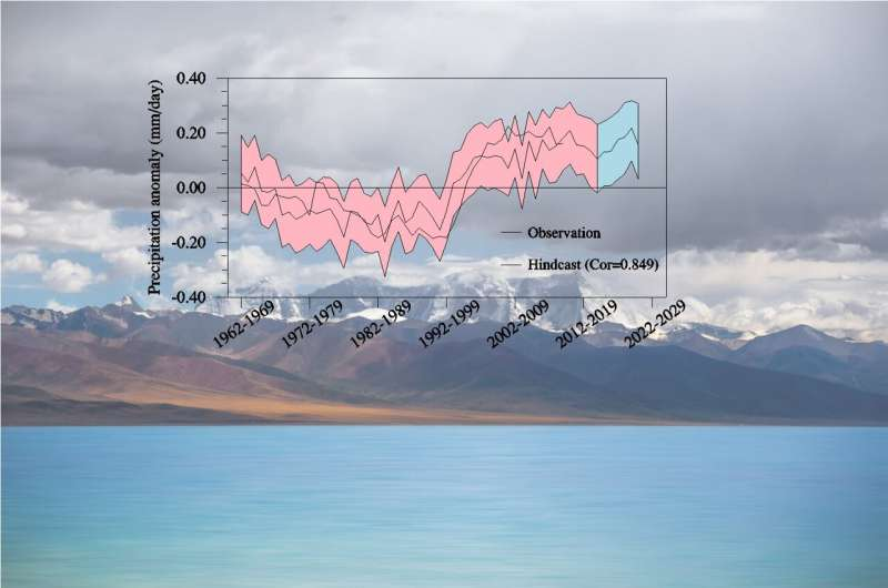 Climate models can predict decadal rainfall variations on Tibetan plateau