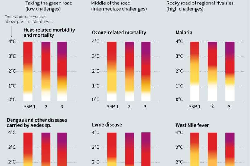 Climate-sensitive health outcomes
