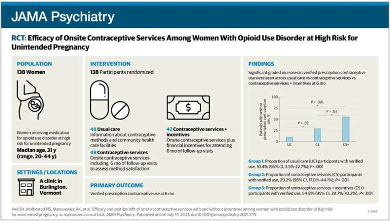 Co-locating contraceptive services and opioid treatment programs may help prevent unintended pregnancy