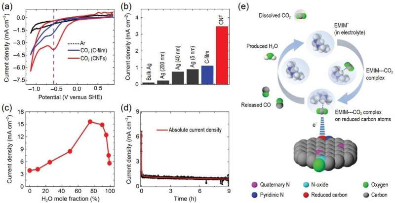 CO2 electrotransformation into value-added chemicals in ionic liquid-based electrolytes