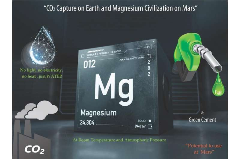 CO2 mitigation on Earth and magnesium civilization on Mars