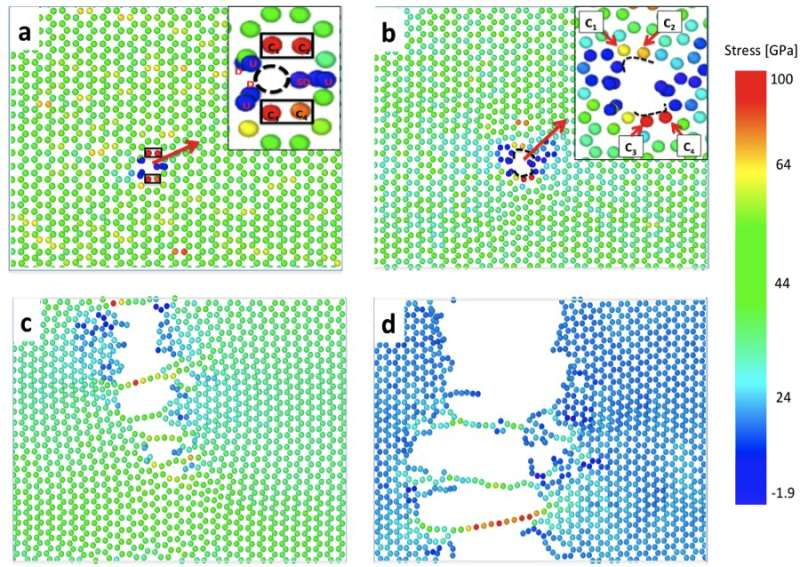 'Cohesion researchers' unravel the mystery of hydrogen effects on materials