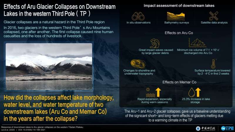 Collapsed glaciers increase Third Pole uncertainties: Downstream lakes may merge within a decade