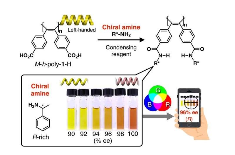 Color coding molecular mirror images