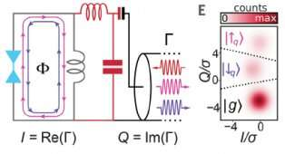 Combining two approaches to advance quantum computing