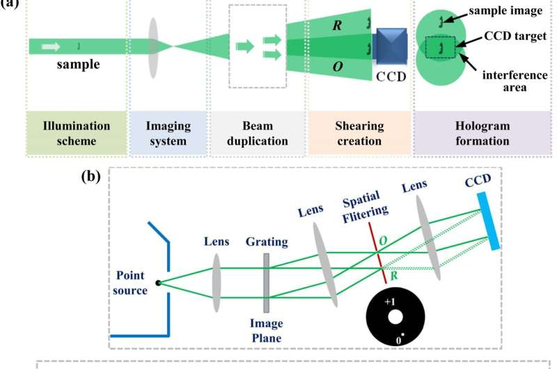 Common-path off-axis digital holography: Towards high stable optical instrument manufacturing