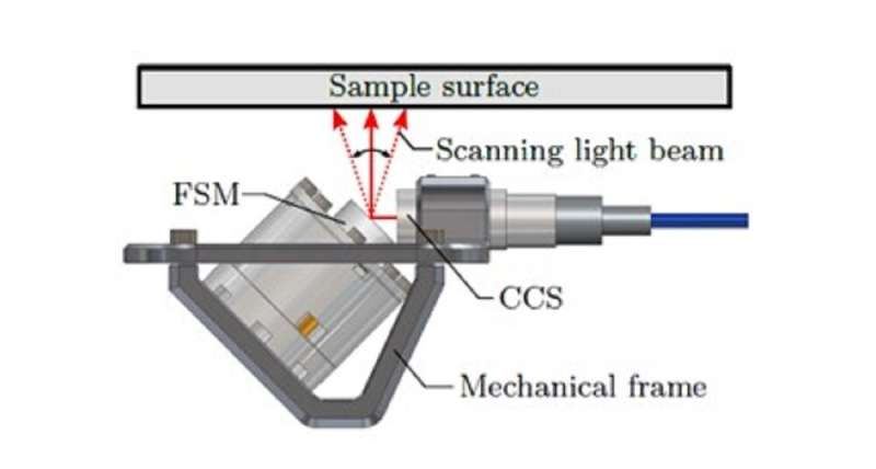 Compact system designed for high-precision, robot-based surface measurements