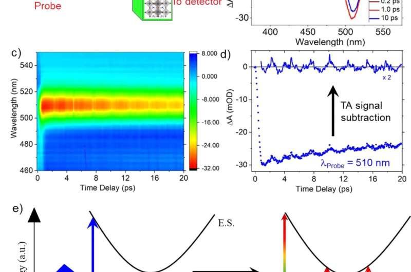 Compositional dependence of perovskite nanocrystal properties