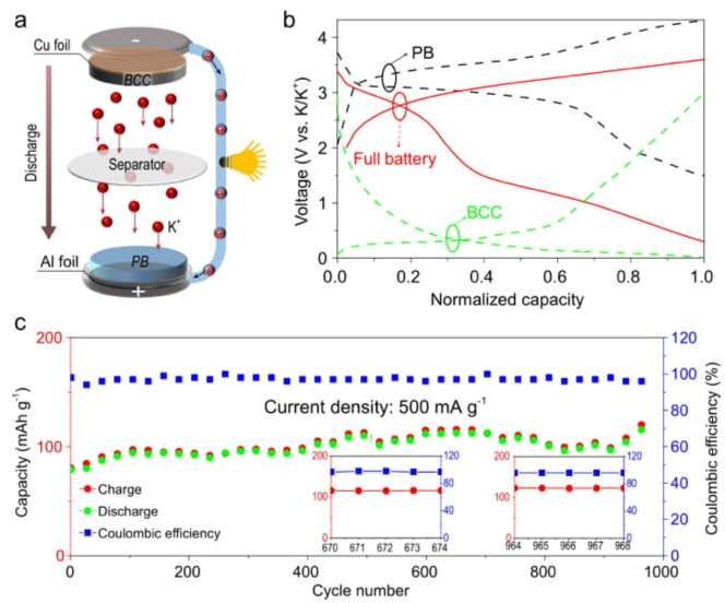 Construction of carbon-based cell-like-spheres for robust potassium anode