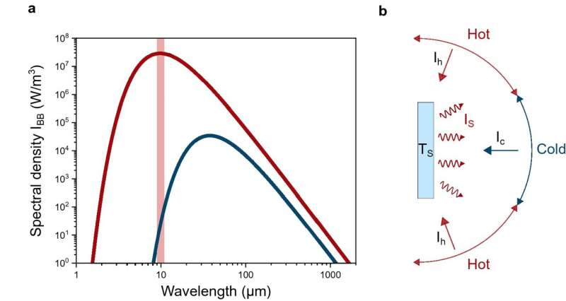 Contactless and spatially structured cooling by directing thermal radiation