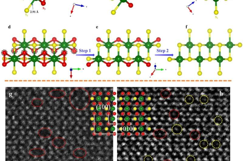 Controllable surface defect engineering on transition-metal trichalcogenide