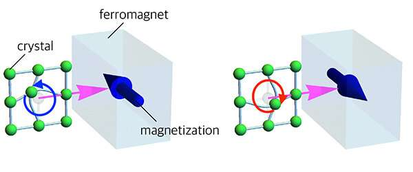 Controlling magnetization by surface acoustic waves