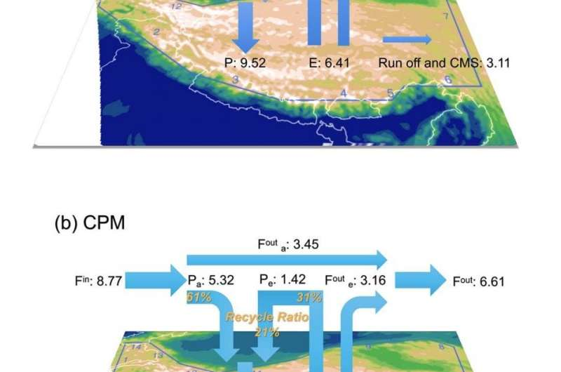 Convection-permitting model reveals new features of atmospheric water cycle over asian water tower