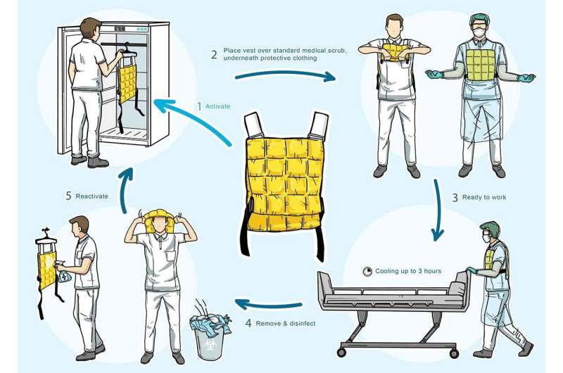 Cooling vests alleviate perceptual heat strain perceived by COVID-19 nurses