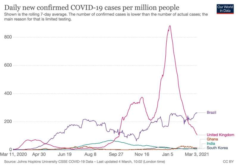 Coronavirus one year on: two countries that got it right, and three that got it wrong