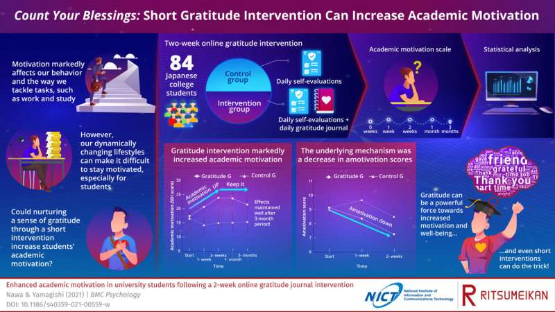 Count your blessings: Short gratitude intervention can increase academic motivation