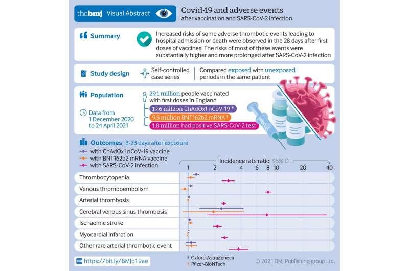 COVID-19, not vaccination, presents biggest blood clot risks