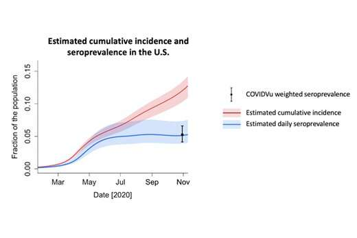 COVID-19 antibody study: 1/8 in U.S. infected by October 2020