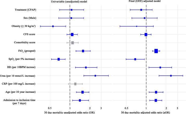 CPAP and oxygen have similar impact on mortality of COVID-19 patients that wouldn't benefit from intensive care
