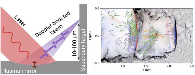 Cracking Open Strong Field Quantum Electrodynamics