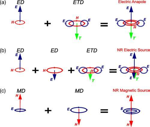 Creating a non-radiating source of electromagnetism