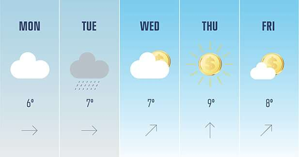 Crowdfunding? Check the weather forecast first!