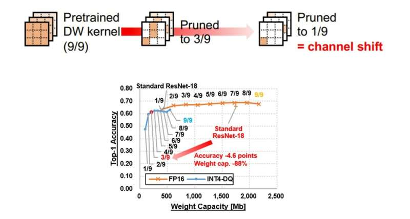 """Cutting """"edge"""": A tunable neural network framework towards compact and efficient models"""