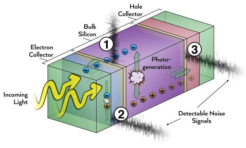 Cutting through noise for better solar cells