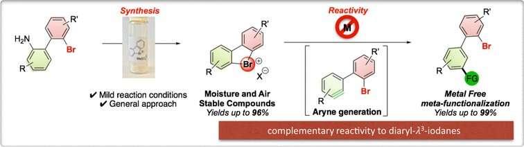Cyclic hypervalent bromines act as aryne precursors
