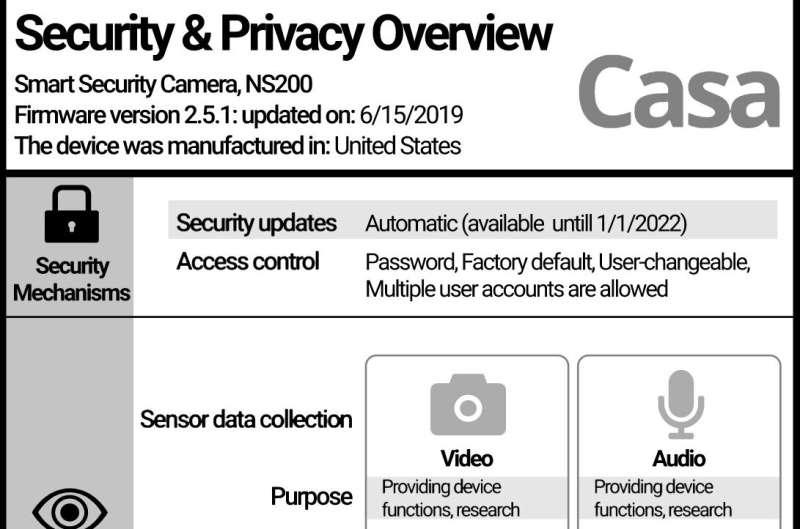 L'étiquette de sécurité et de confidentialité IoT de CyLab transmet efficacement les risques, selon une étude