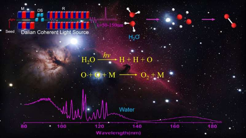 Dalian coherent light source reveals oxygen production from three-body photodissociation of water