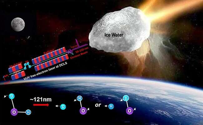 Dalian Coherent Light Source reveals strong isotope effects in photodissociation of water isotopolog