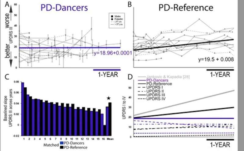 Dancing with music can halt most debilitating symptoms of Parkinson's disease