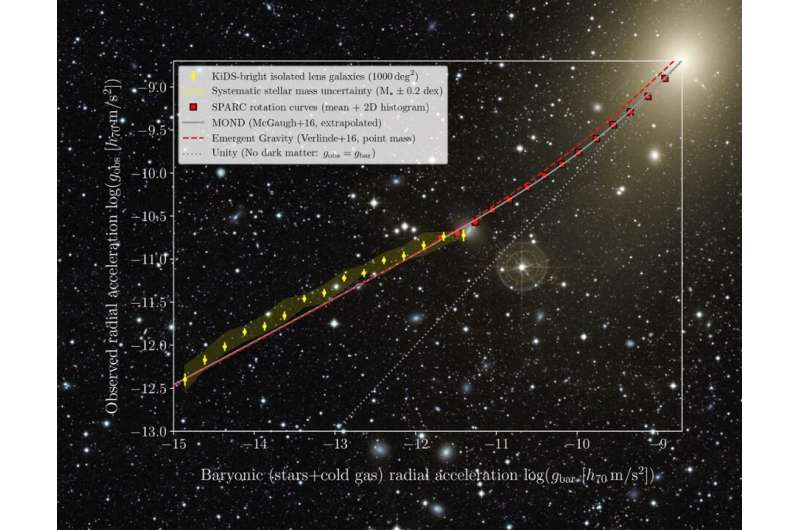 Dark matter: real or gravity misunderstood?